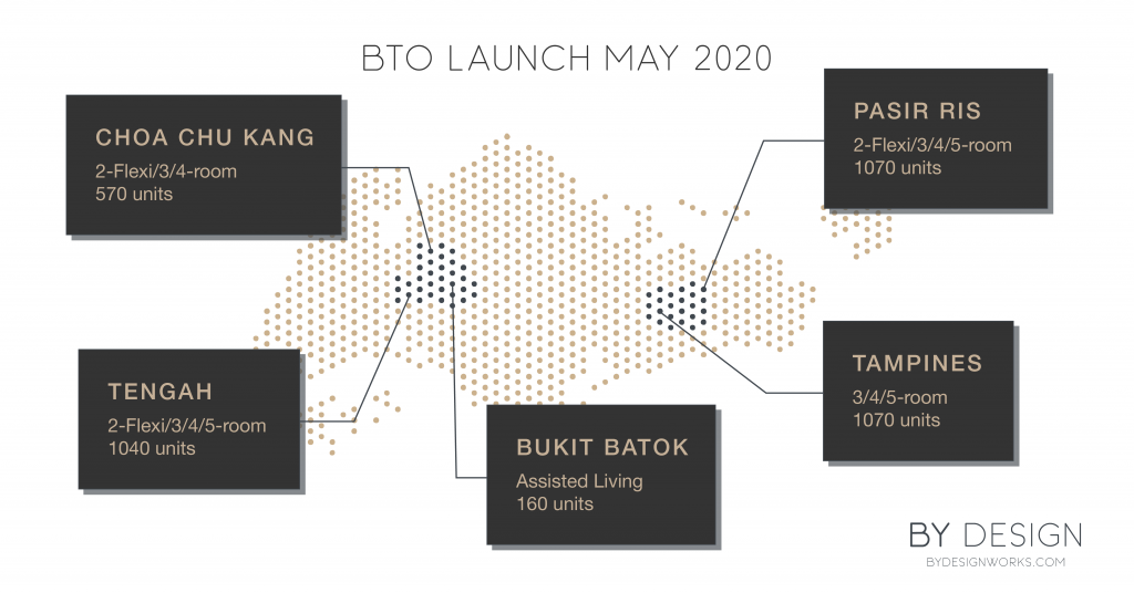 BTO Launch May 2020