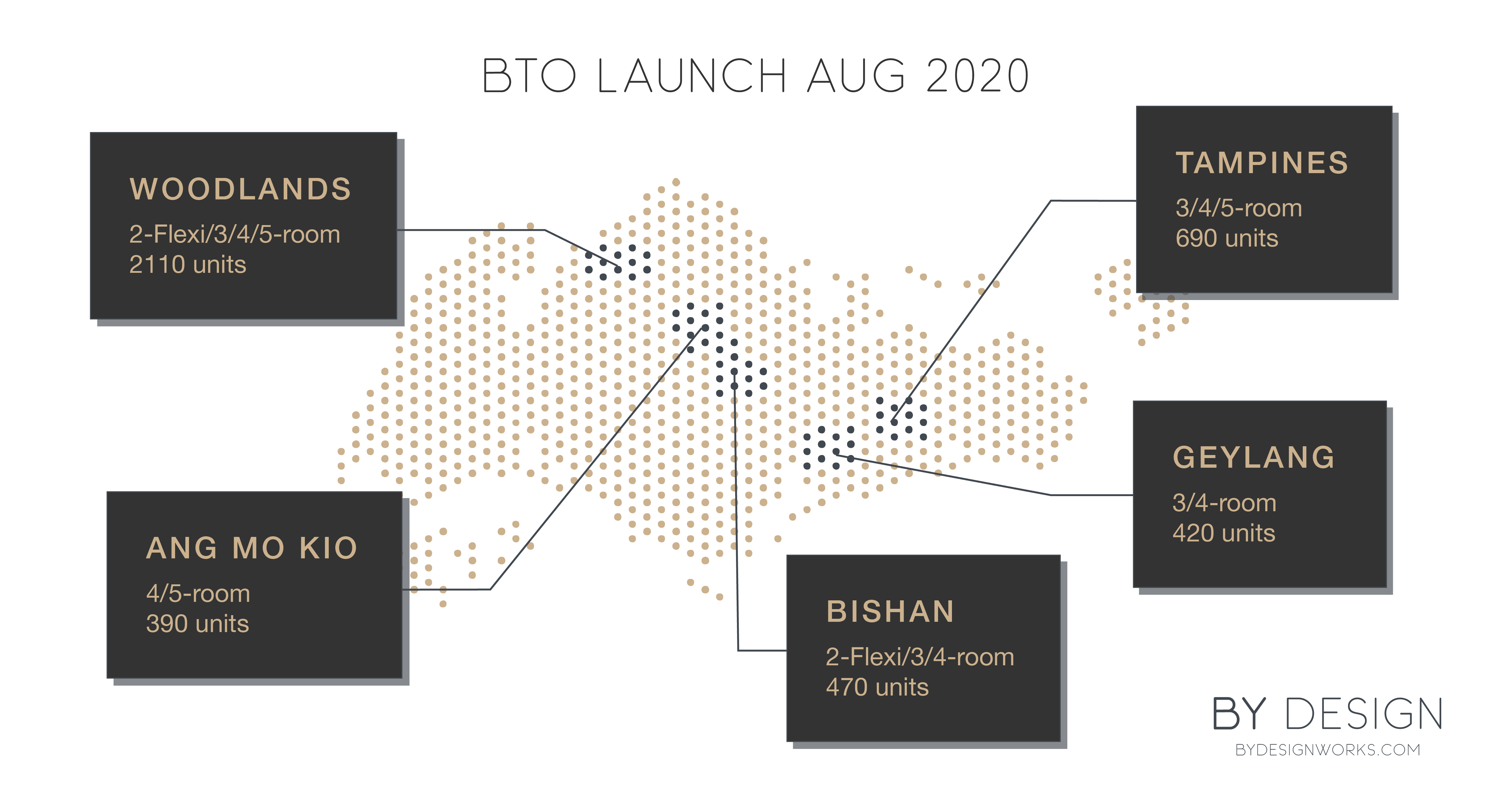 BTO Launch AUG 2020